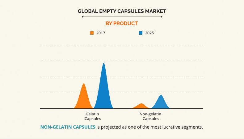 global empty capsules market by product
