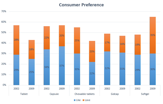 capsule and tablet Consumer Preference