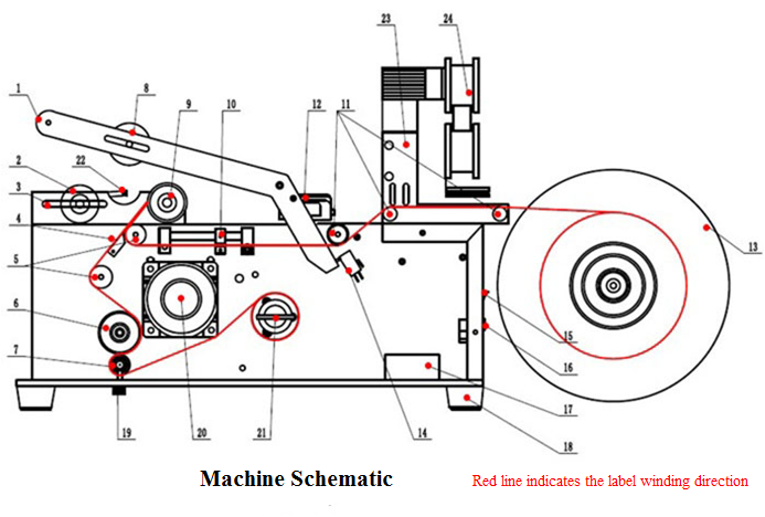 Botting Labeling Machine Detail diagram